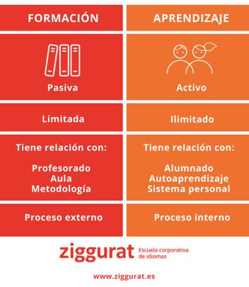 Formación vs Aprendizaje